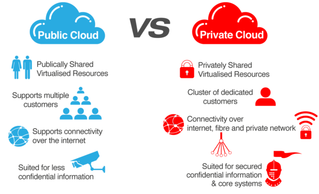 Cloud_Public_Vs_Private