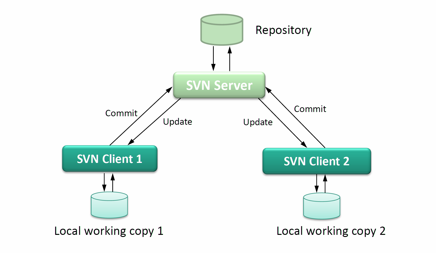 Architecture And Design Of Subversion Svn Part 1