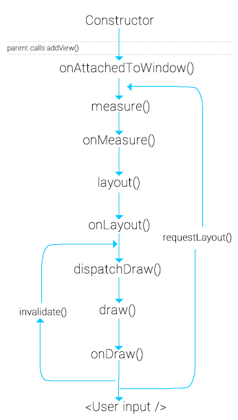 android_view_lifecycle