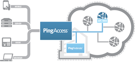 pingaccess-diagram