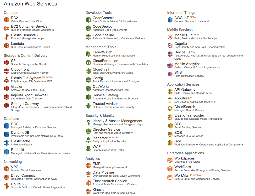 aws series  amazon web services overview