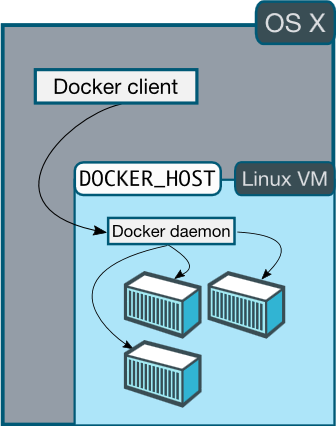 Production-Ready Environment with Docker