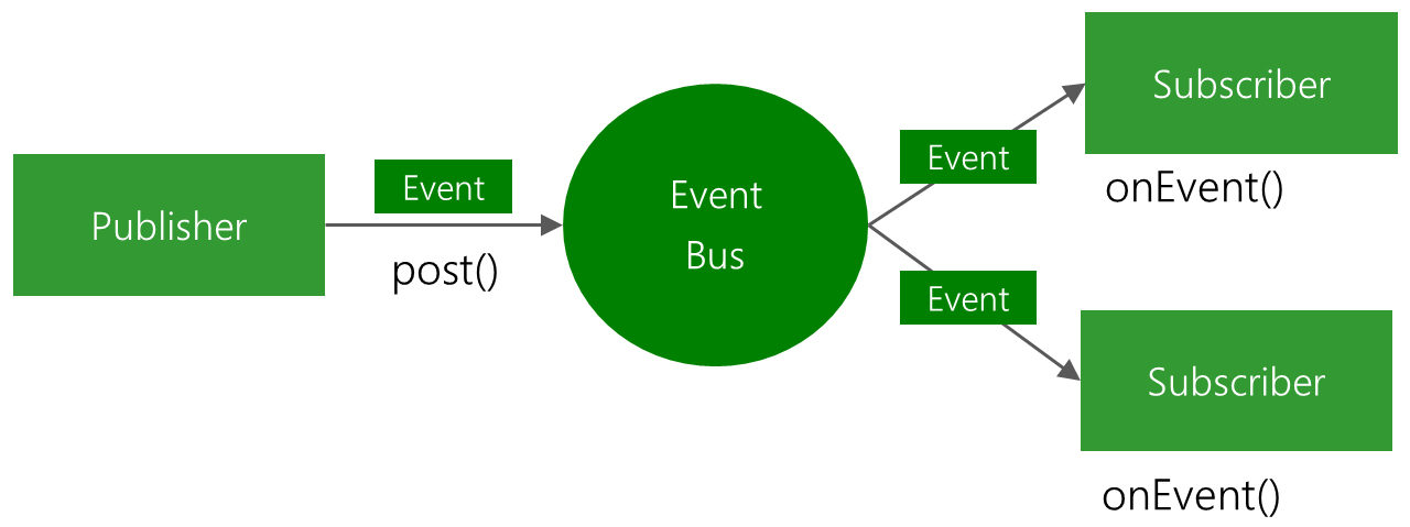 Observer Pattern in Mobile: EventBus and NotificationCenter